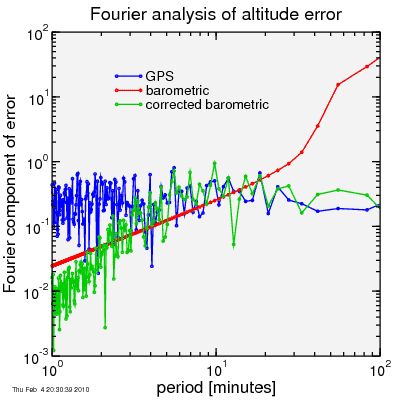 Fourier analysis of error