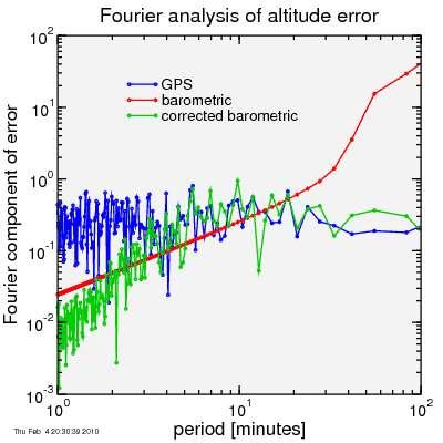 Fourier analysis of error
