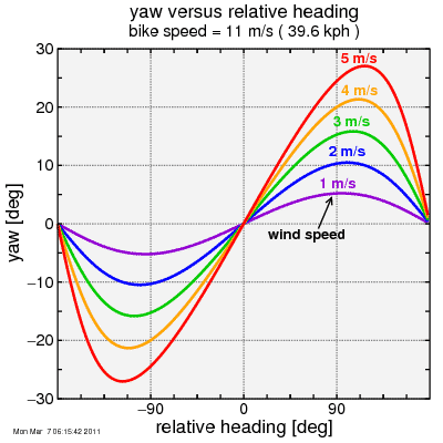 yaw vs. heading by wind speed
