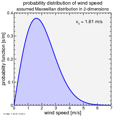 wind speed distribution