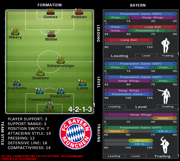 PES 2011 FORMATION AND TACTICS SETTINGS - Only Pro Evolutions